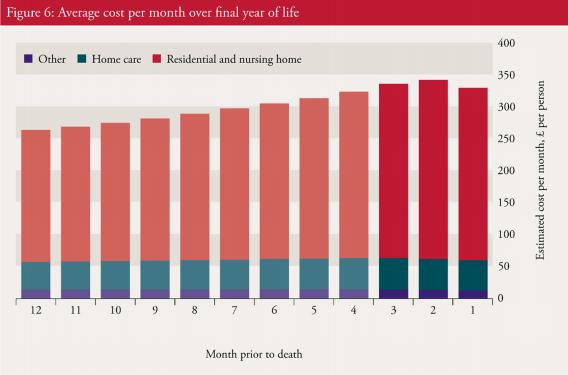 Palliative Care Costs